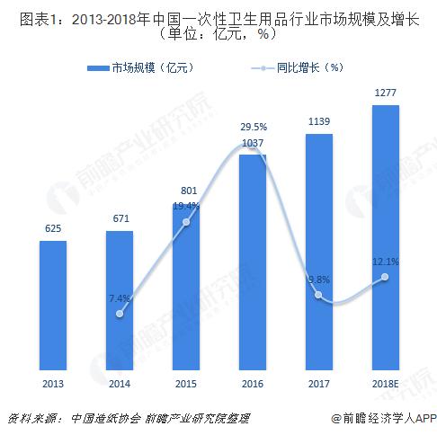 图表1:2013-2018年中国一次性卫生用品行业市场规模及增长(单位:亿元,%)