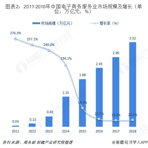图表2:2011-2018年中国电子商务服务业市场规模及增长(单位:万亿元,%)