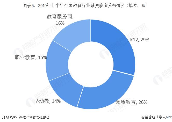 圖表5:2019年上半年全國教育行業融資賽道分布情況(單位:%)