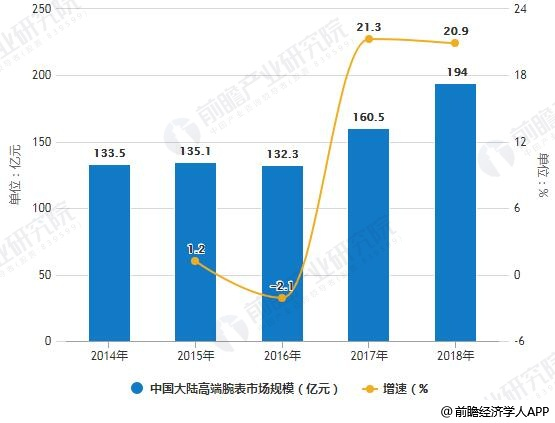 2014-2018年中国大陆高端腕表市场规模统计及增长情况