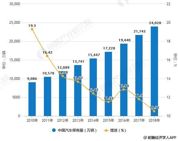2010-2018年中国汽车保有量统计及增长情况