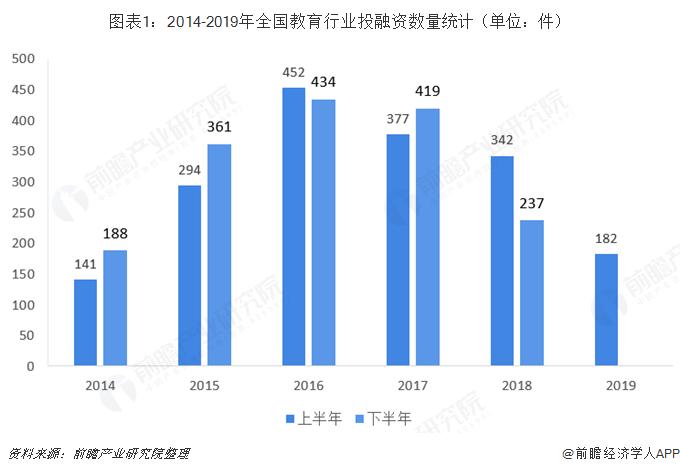 圖表1:2014-2019年全國教育行業投融資數量統計(單位:件)