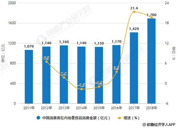 2011-2018年中国消费者在内地奢侈品消费金额统计及增长情况