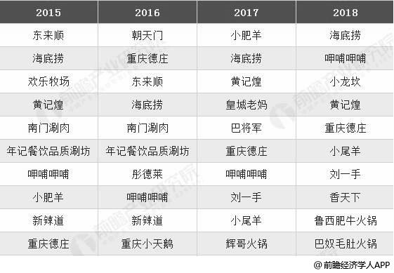 2015-2018年中国火锅行业品牌TOP10统计情况