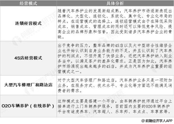 中国汽车养护市场运营模式分析情况