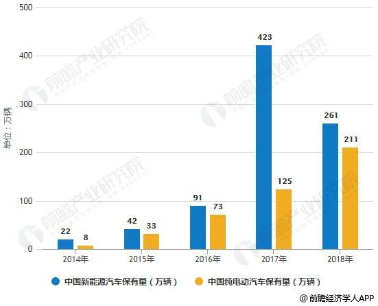 2014-2018年中国新能源汽车及纯电动汽车保有量统计情况