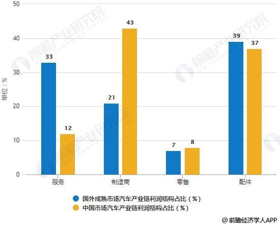 国外成熟市场与中国汽车产业链利润结构占比对比情况
