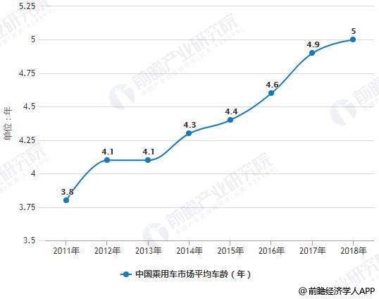 2011-2018年中国乘用车市场平均车龄统计情况