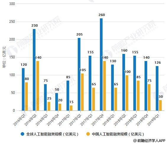 2016-2019年Q1全球及中国人工智能融资规模情况