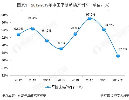 图表3:2012-2019年中国平板玻璃产销率(单位:%)