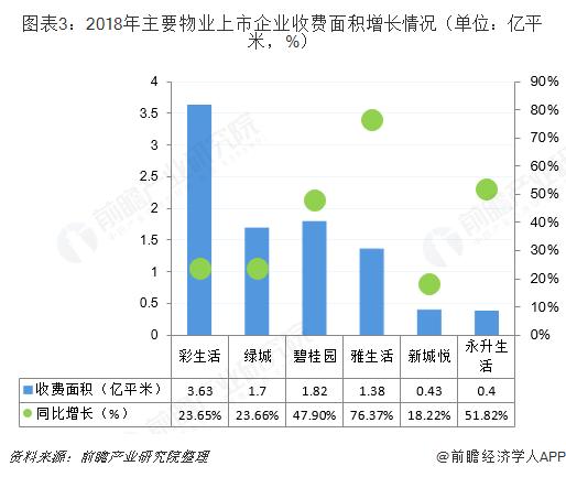 图表3:2018年主要物业上市企业收费面积增长情况(单位:亿平米,%)