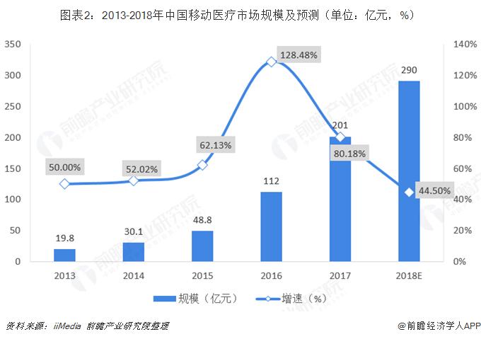 图表2:2013-2018年中国移动医疗市场规模及预测(单位:亿元,%)