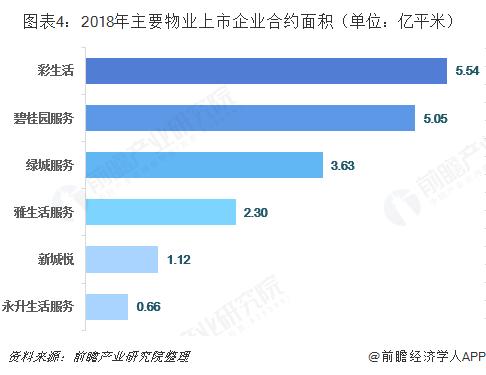 图表4:2018年主要物业上市企业合约面积(单位:亿平米)