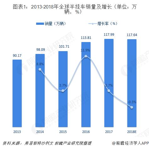 图表1:2013-2018年全球半挂车销量及增长(单位:万辆,%)