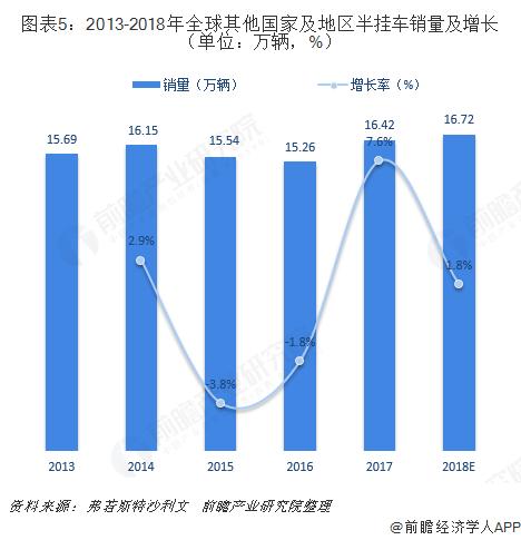 图表5:2013-2018年全球其他国家及地区半挂车销量及增长(单位:万辆,%)