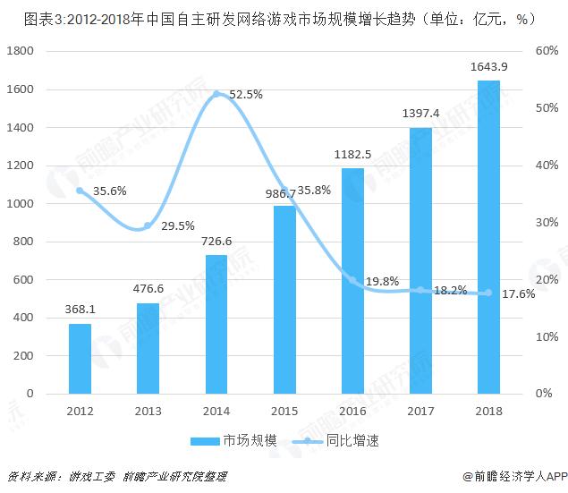 圖表3:2012-2018年中國自主研發網絡游戲市場規模增長趨勢(單位:億元,%)