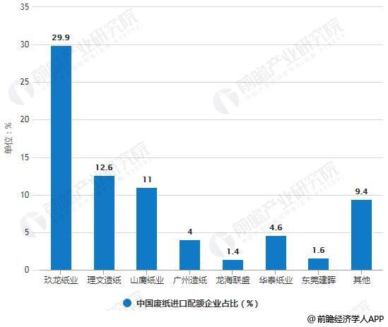 2019年前7个批次中国废纸进口配额企业占比情况