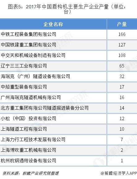 图表5:2017年中国盾构机主要生产企业产量(单位:台)