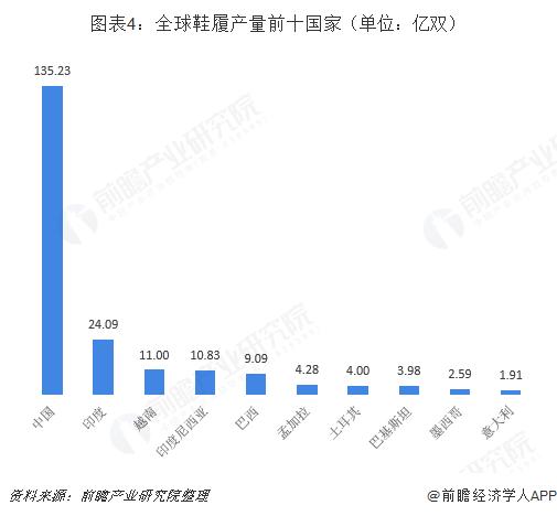 图表4:全球鞋履产量前十国家(单位:亿双)