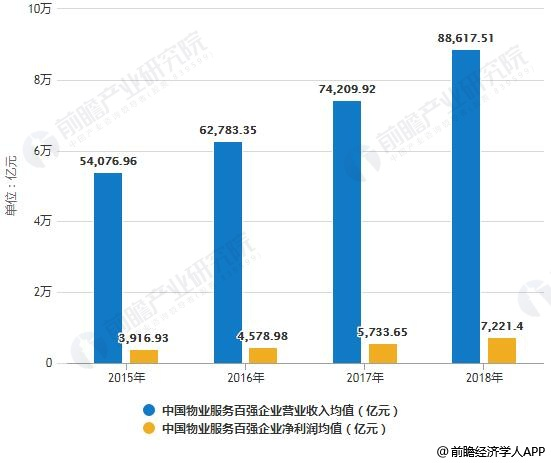 2015-2018年中��物�I服�瞻��企�I�I�I收入、�衾���均值�y�情�r
