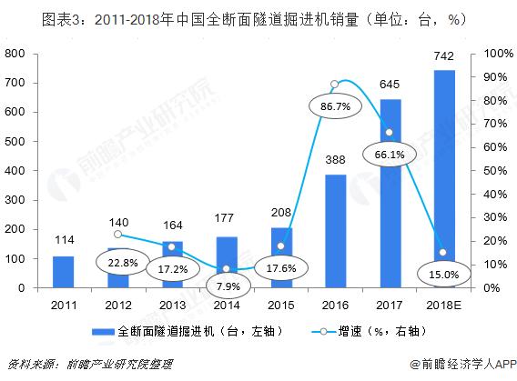 图表3:2011-2018年中国全断面隧道掘进机销量(单位:台,%)