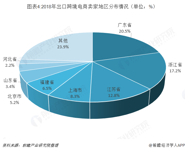 图表4:2018年出口跨境电商卖家地区分布情况(单位:%)