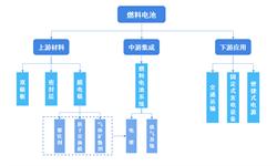 2018年中国燃料电池市场产业链分析与发展趋势 长期来看,掌握核心技术的企业将占据优势地位【组图】