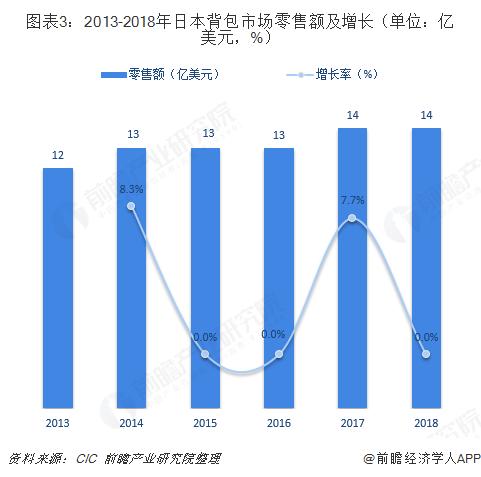 图表3:2013-2018年日本背包市场零售额及增长(单位:亿美元,%)