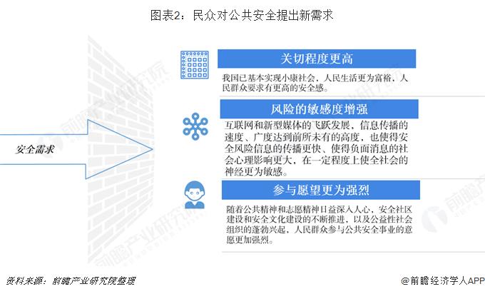 图表2:民众对公共安全提出新需求
