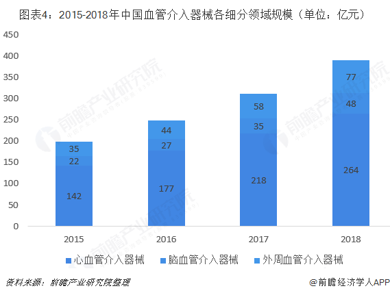 图表4:2015-2018年中国血管介入器械各细分领域规模(单位:亿元)