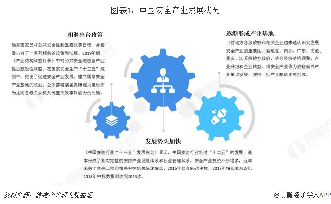 图表1:中国安全产业发展状况