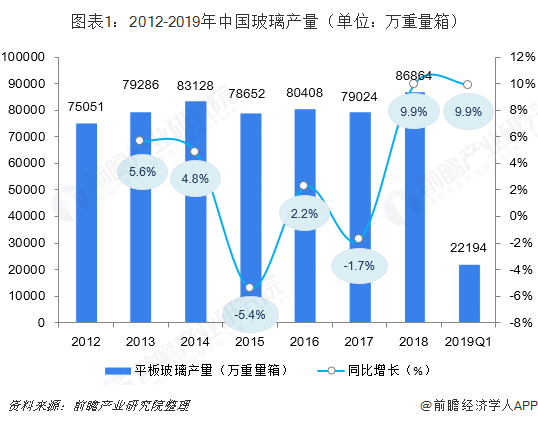 图表1:2012-2019年中国玻璃产量(单位:万重量箱)