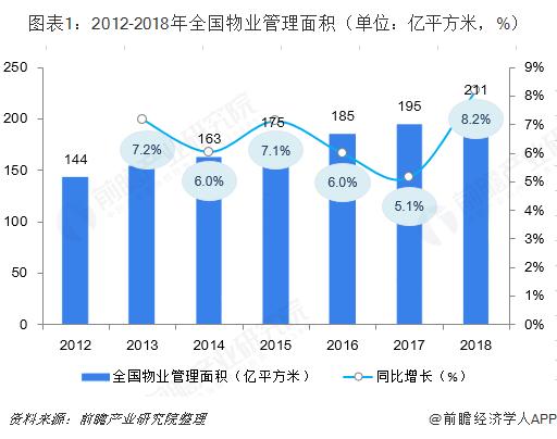 图表1:2012-2018年全国物业管理面积(单位:亿平方米,%)