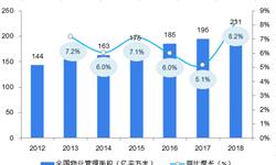 2018年中国物业服务现状与发展趋势:资本推动市场发展,智慧社区助力企业降本增效【组图】