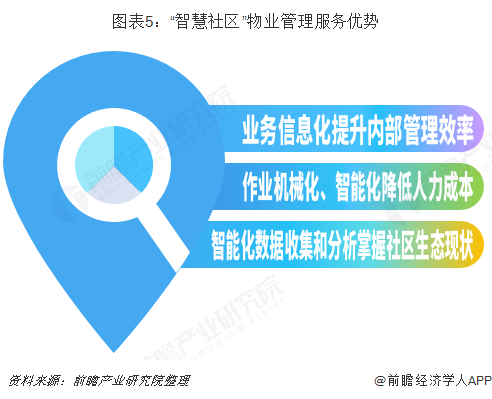 """图表5:""""智慧社区""""物业管理服务优势"""