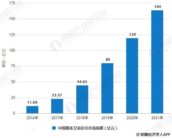 2016-2021年中国整体卫浴住宅市场规模统计情况及预测