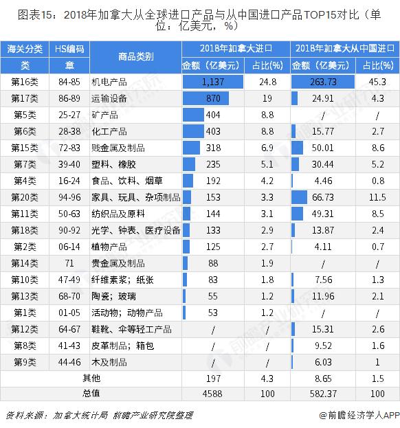 图表15:2018年加拿大从全球进口产品与从中国进口产品TOP15对比(单位:亿美元,%)