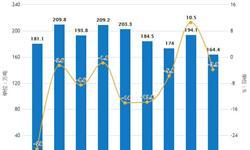 2019年前4月中国燃料油行业市场分析:<em>产量</em>接近720万吨,累计增长0.2%