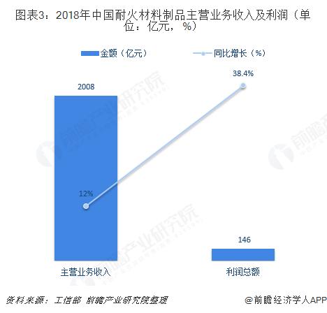 图表3:2018年中国耐火材料制品主营业务收入及利润(单位:亿元,%)