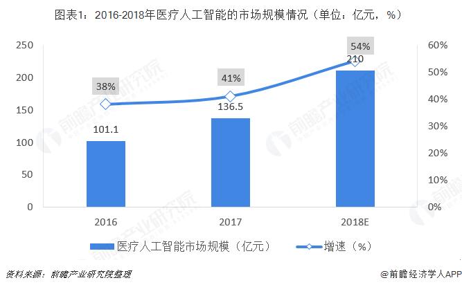图表1:2016-2018年医疗人工智能的市场规模情况(单位:亿元,%)