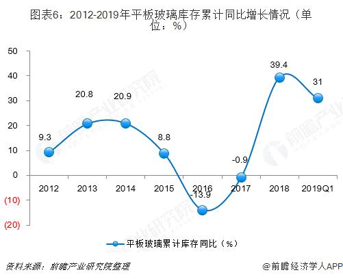 图表6:2012-2019年平板玻璃库存累计同比增长情况(单位:%)