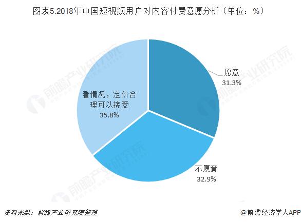 图表5:2018年中国短视频用户对内容付费意愿分析(单位:%)