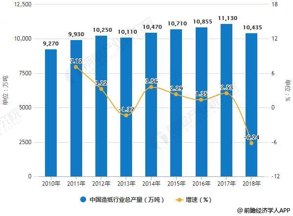 2010-2018年中国造纸行业总产量及增长情况