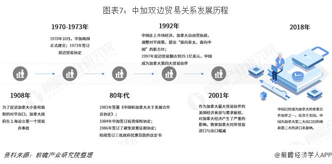 图表7:中加双边贸易关系发展历程