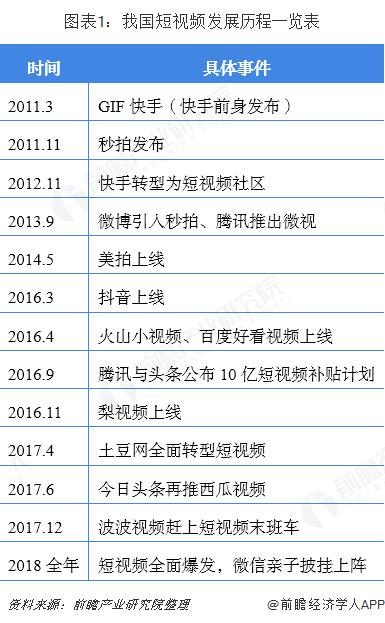 图表1:我国短视频发展历程一览表