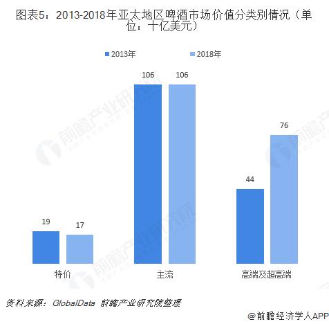 图表5:2013-2018年亚太地区啤酒市场价值分类别情况(单位:十亿美元)