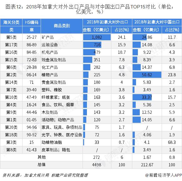 图表12:2018年加拿大对外出口产品与对中国出口产品TOP15对比(单位:亿美元,%)
