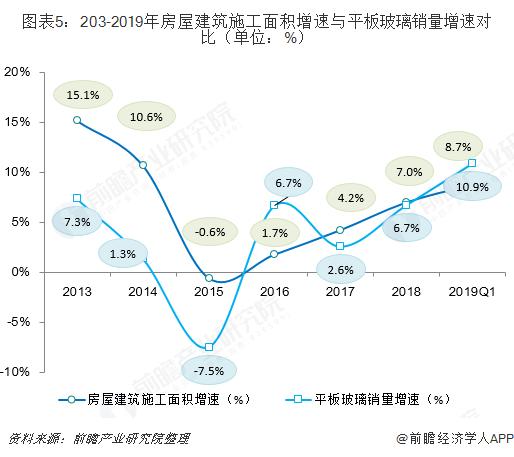 图表5:203-2019年房屋建筑施工面积增速与平板玻璃销量增速对比(单位:%)