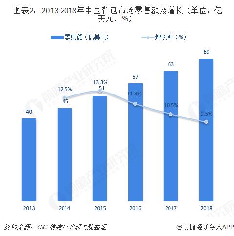 图表2:2013-2018年中国背包市场零售额及增长(单位:亿美元,%)