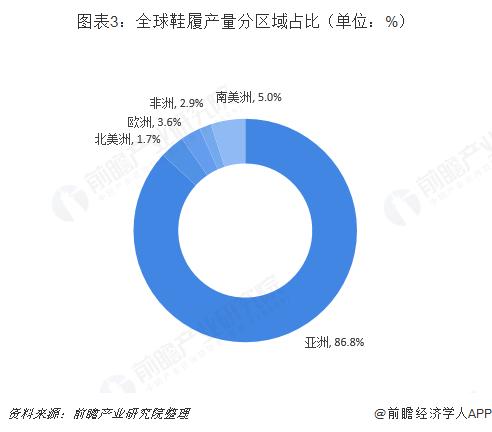 图表3:全球鞋履产量分区域占比(单位:%)